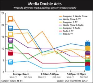 multi-channel-marketing-graph 4